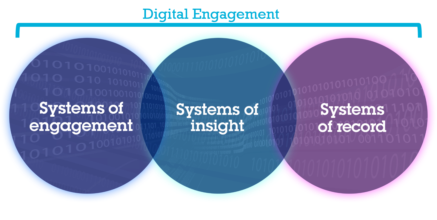 systems of engagement   samoore's musings