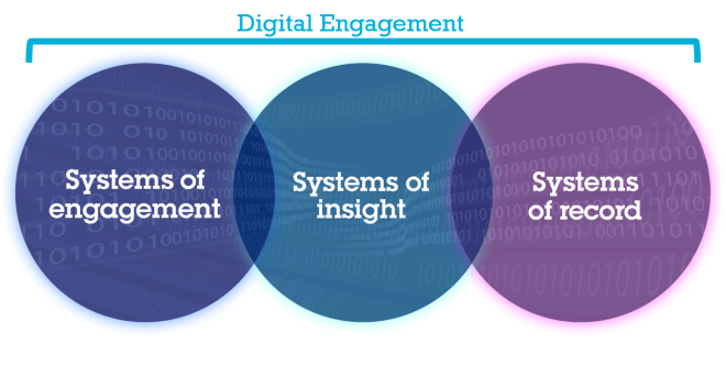 Digital Engagement requires systems of engagement, insight and record.